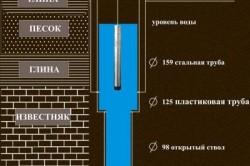 Схема артезианской скважины с двойной обсадкой