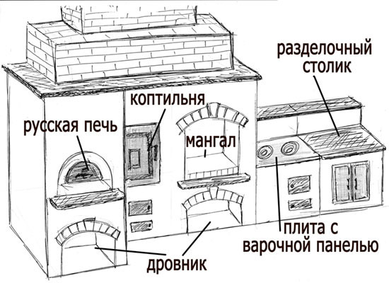 Схема барбекю из кирпича.