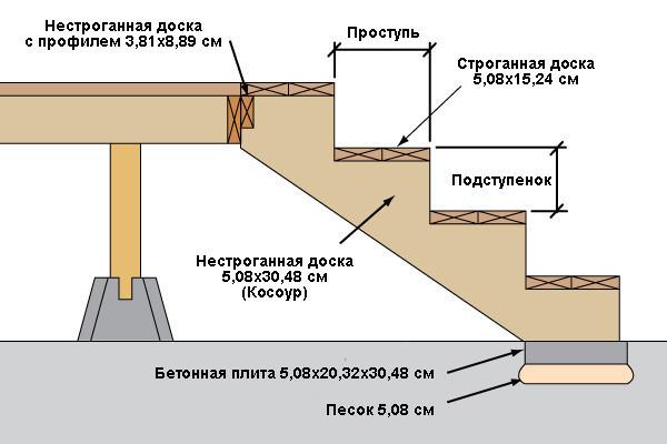 Схема фундамента со ступенями для веранды.