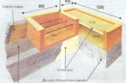 Схема конструкции барбекю из блоков