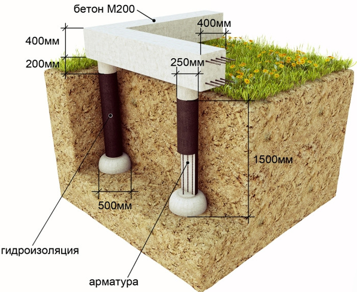 Схема монтажа столбчатых опор