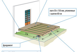 Схема пристройки террасы
