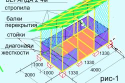 Схема установки диагоналей жесткости веранды