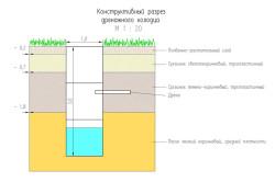 Схема устройства дренажного колодца
