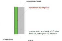 Схема устройства по утепление стены веранды