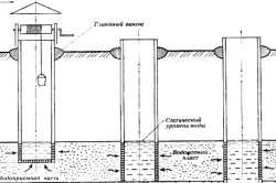 Схема водоносных слоев для колодца