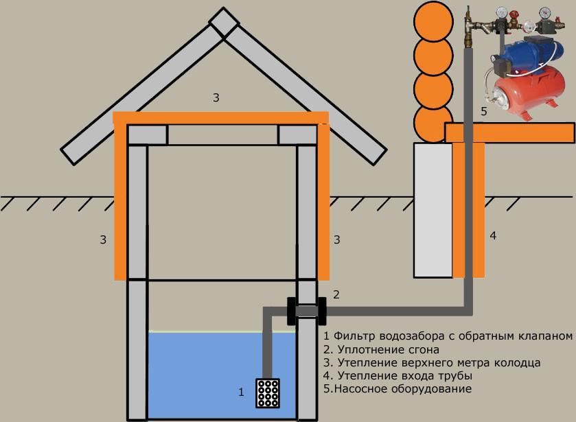 Схема строительства колодца своими руками.
