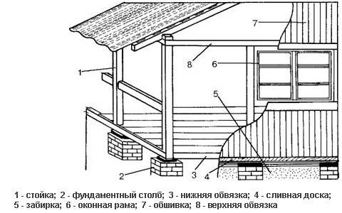 Схема террасы.