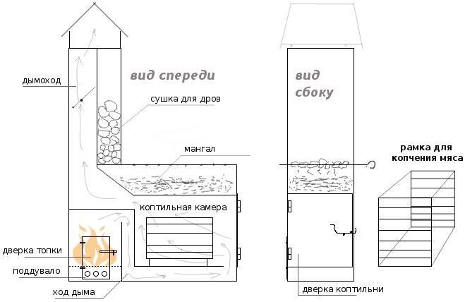 Схема структуры мангала из кирпича.