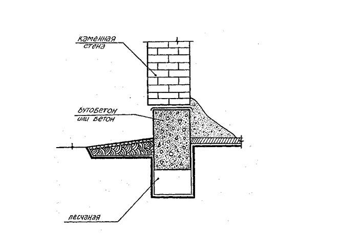 Схема устройства фундамента веранды.