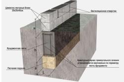 Схема фундамента для террасы.