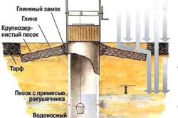 Типовая схема устройства колодца