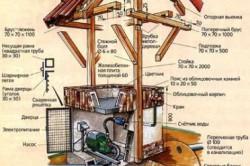 Схема устройства декоративного колодца