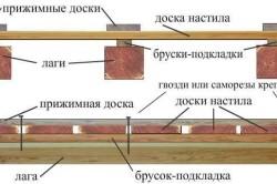 Схема устройства пола для веранды.