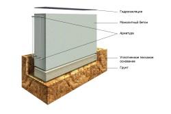 Принцип монтажа железобетонных плит для ленточного фундамента
