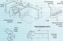 Схема конструкции очага барбекю