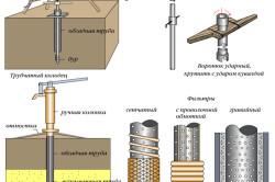 Схема бурения скважины для колодца.