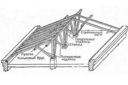 Схема двухскатной крыши для гриль домика