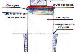 Схема ленточного фундамента для каркасной террасы