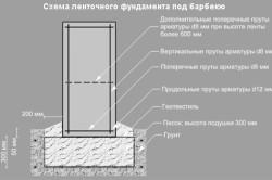 Схема устройства ленточного фундамента под барбекю