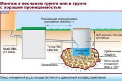 Схема монтажа канализационного колодца