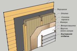 Схема отделки и утепления стен зимнего домика гриля