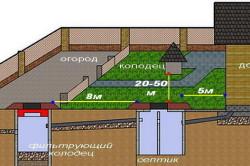 Схема расположения канализационного колодца на участке