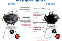 Схема устройства магазинного барбекю