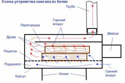 Схема устройства мангала из бочки.