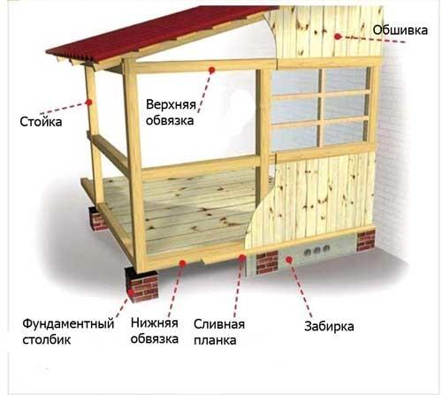 Схема устройства веранды.