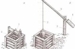 Схема подъема воды из колодца