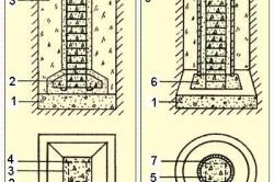 Составляющие столбчатых фундаментов: 1. Гравийно-песчаная подушка. 2. Опорная плита. 3. Засыпной грунт. 4. Сборный железобетонный столб. 5. Арматурный каркас. 6. Монолитный бетон. 7. Асбоцементная труба.