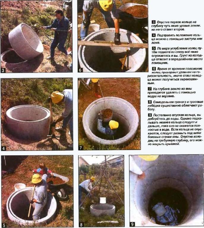 Этапы создания ямы колодца