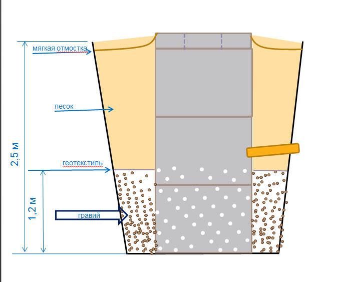 Схема гидроизоляции колодца на дачном участке