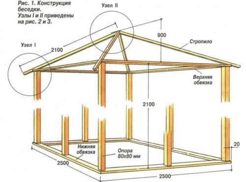 Схема конструкции самодельной деревянной беседки